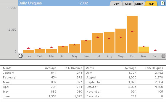 Stats - 2002